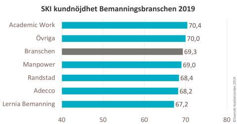 SKI Bemanning 2019 per bolag
