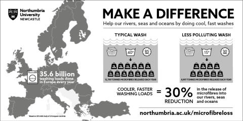 Wash loads infographic