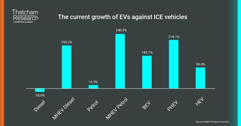 Currrent growth EVs vs ICE vehicles.png
