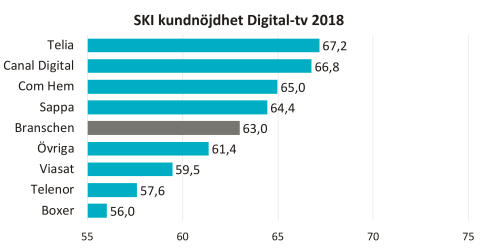 SKI kundnöjdhet digital-tv 2018
