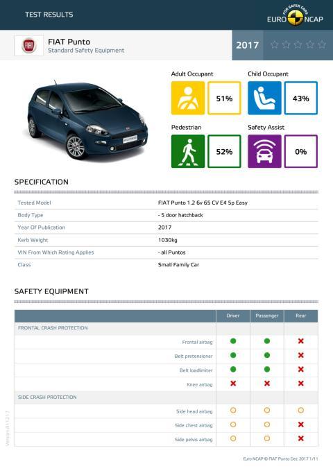 FIAT Punto datasheet - Dec 2017