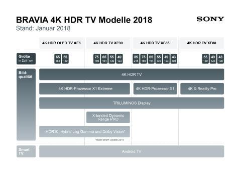 Infografik_BRAVIA_4K_HDR_TVs 2018 von Sony