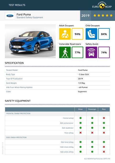 Ford Puma Euro NCAP datasheet Dec 2019