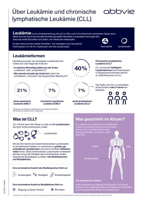 Factsheet: Leukämie und chronische lymphatische Leukämie (CLL)