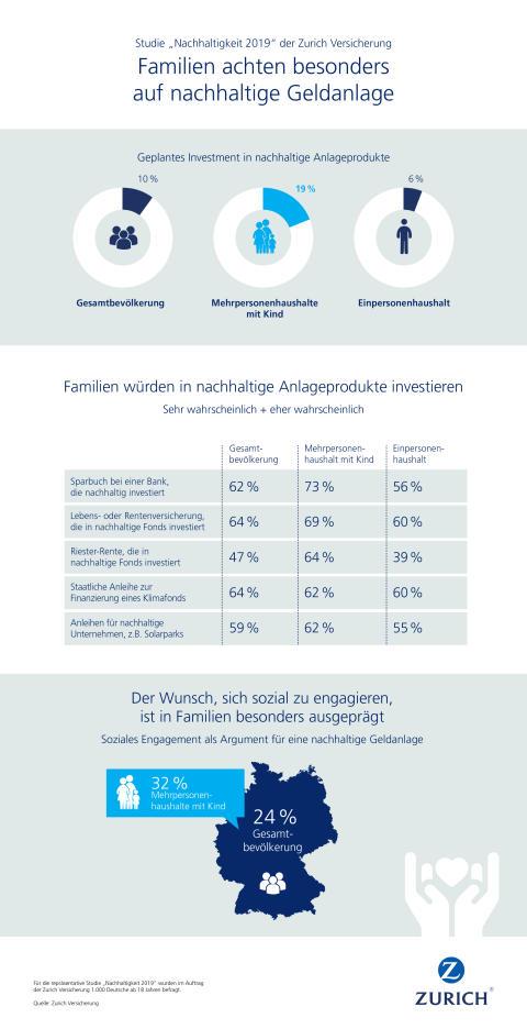 Infografik: Gesamtübersicht