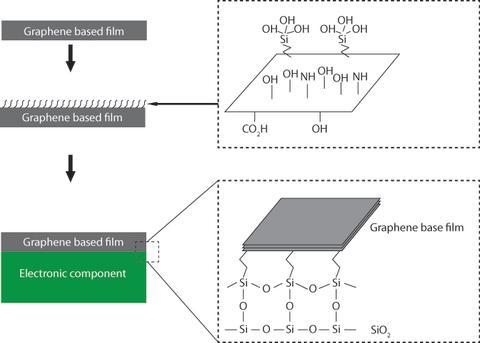 Cooling of electronics using graphene-based film
