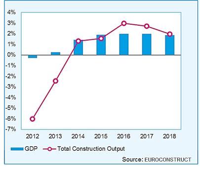Den Europeiska byggbranschen ser ljuset i tunneln