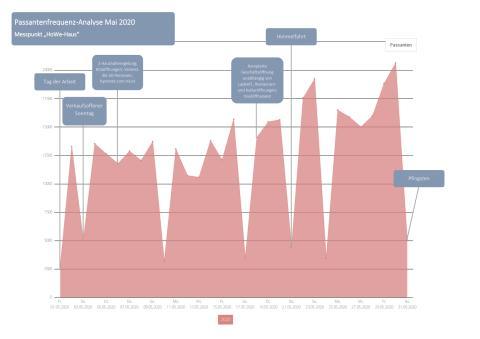 Grafik zur Passantenfrequenz Mai 2020