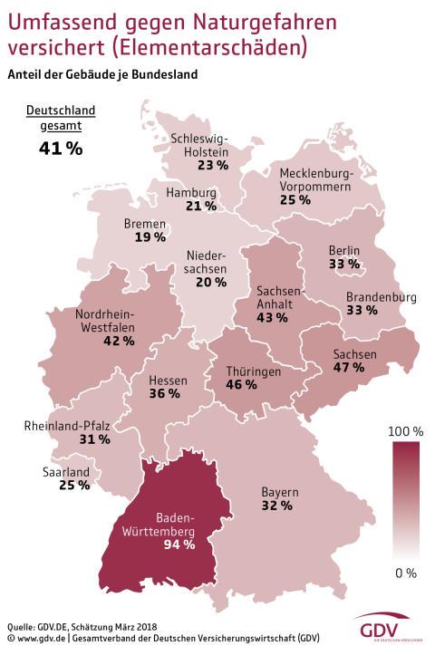 Mehrheit der Gebäude in Deutschland nicht richtig gegen Naturgefahren versichert