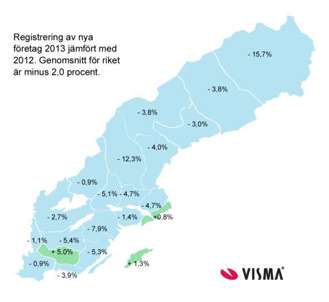 Stark ökning av nyföretagandet avslutade 2013