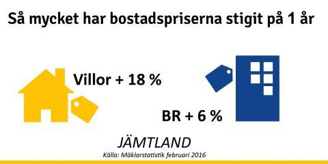 Kraftig prisökning på villor i Jämtland