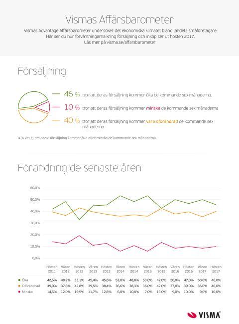 Infografik Vismas Affärsbarometer - Försäljning Hösten 2017