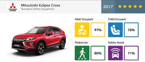 Euro NCAP-Crashtest:  Fünf Sterne für neuen Mitsubishi Eclipse Cross