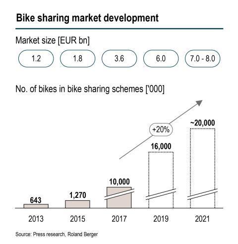Bike sharing market development