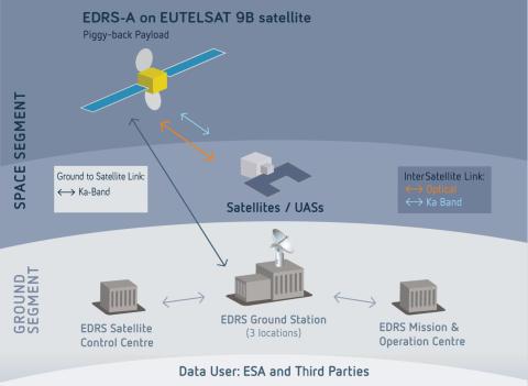EUTELSAT 9B steht für Start am 28. Januar bereit