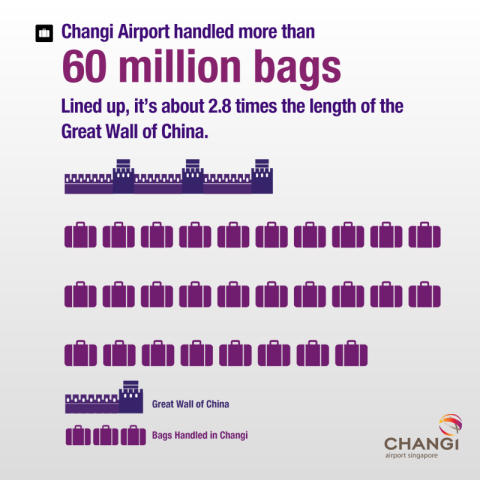 Total number of bags handled in 2012