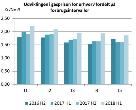 Stigning i gaspriserne i første halvår af 2018
