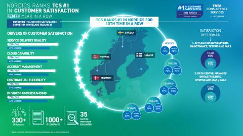TCS har den højeste kundetilfredshed i norden for 10. år i træk