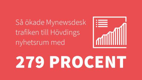Så ökade Mynewsdesk trafiken till Hövdings nyhetsrum med 279 procent