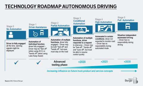 Technology roadmap autonomous driving