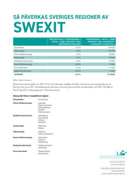 Swexit: Regionala effekter på jobb