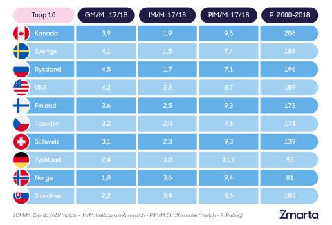 Så ser du flest mål under ishockey-VM – nytt index ger mest mål per match