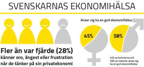 Svenskarnas Ekonomihälsa sviktar