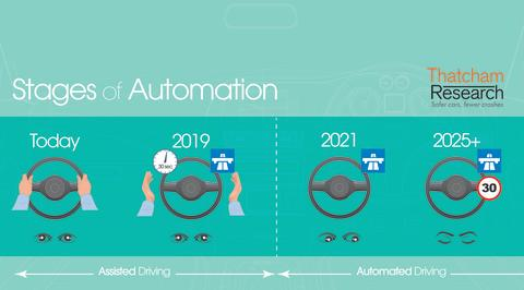 """Grey area between """"Assisted"""" and """"Automated"""" driving systems a concern for UK Insurers"""