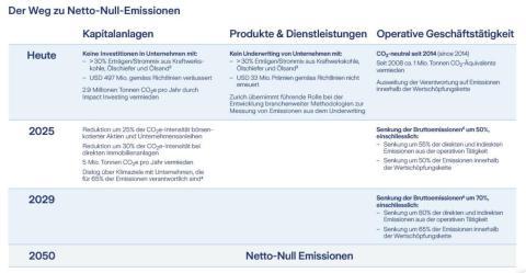 Der Weg zu Netto-Null-Emission
