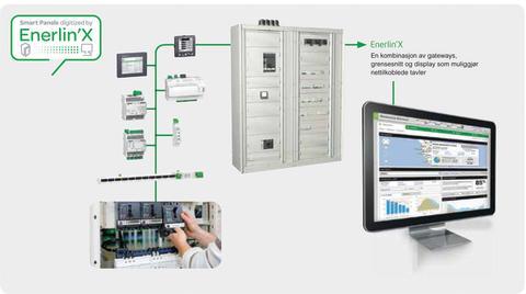 Smart Panels, intelligente elektrotavler som gjør energieffektivisering enklere.