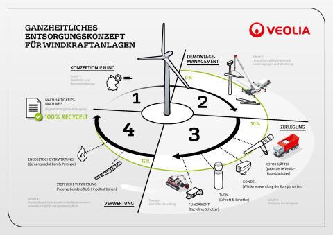 Ganzheitliches Entsorgungskonzept für Windkraftanlagen