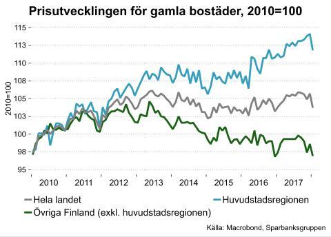 Skärpningen av lånetaket ökar polariseringen mellan regionerna i Finland