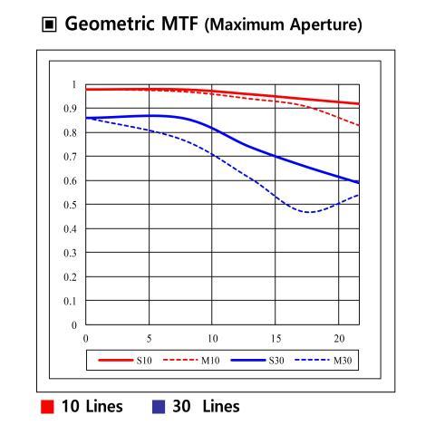 Samyang AF 14mm F2.8 RF 12 MTF Chart_22936_8