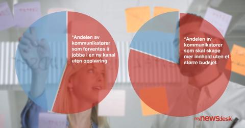 Vi har kartlagt dine kommunikasjonsutfordringer