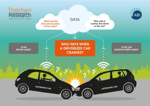 "ABI and Thatcham Research ask:  ""Who pays when a driverless car crashes? """