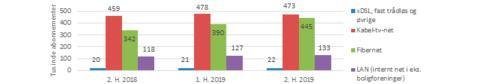 Stor vækst i hurtige fiberabonnementer i 2019