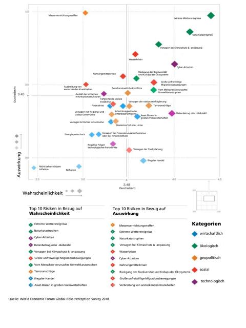 Global Risks Report 2018 - Landscape
