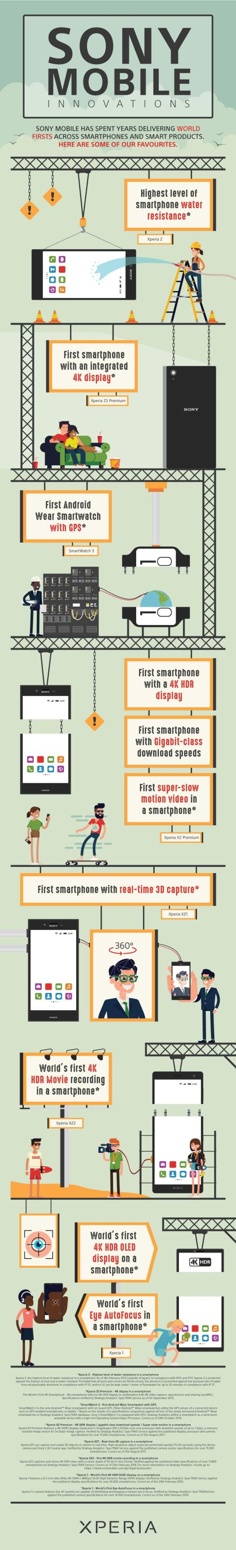 SONY-Mobile-Innovation-Infographic-Revised-min