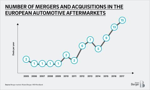 Number of mergers and acquistions in the european automotive aftermarkets