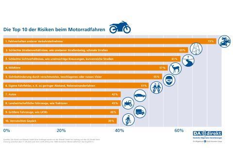 DA Direkt-Studie zeigt Risiken beim Motorradfahren