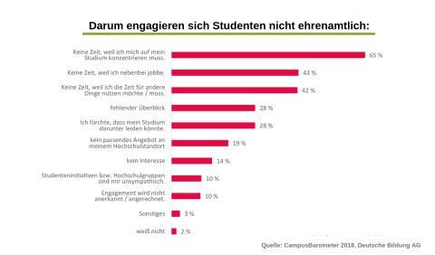 Campus-Fakt der Woche: Studentisches Ehrenamt. Studium und Job gehen oft vor