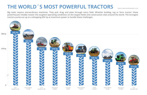 Infographic Top 10 world´s most powerful tractors