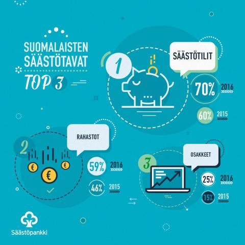 Suomalaisten_saastotavat_infograafi_FI