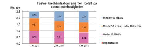 Kæmpe stigning i hurtige bredbåndsabonnementer
