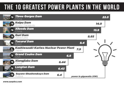 The 10 Greatest Power Plants in the World
