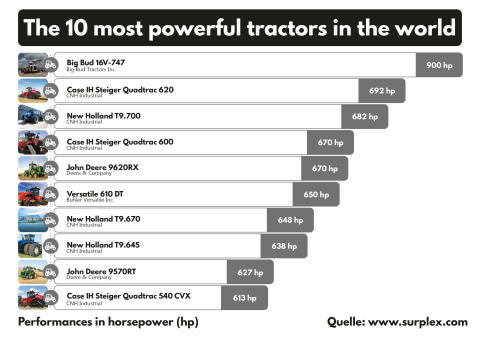 The 10 most powerful tractors in the world