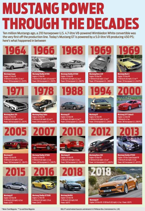 Vývoj Fordu Mustang