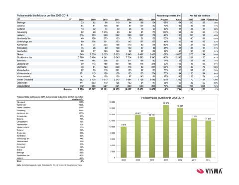 Polisanmälda fakturor 2014