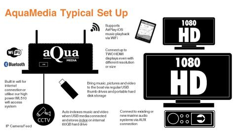 AquaMedia Typical SetUp