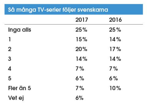 Så många TV-serier följer svenskarna